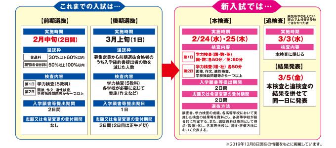 千葉 県 教育 委員 会 倍率